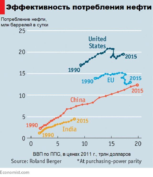 Помогут ли усилия ОПЕК повысить нефтяные цены? Распечатать