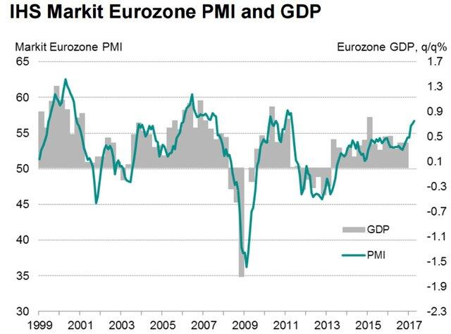 Сводный PMI еврозоны остался на максимуме за 6 лет