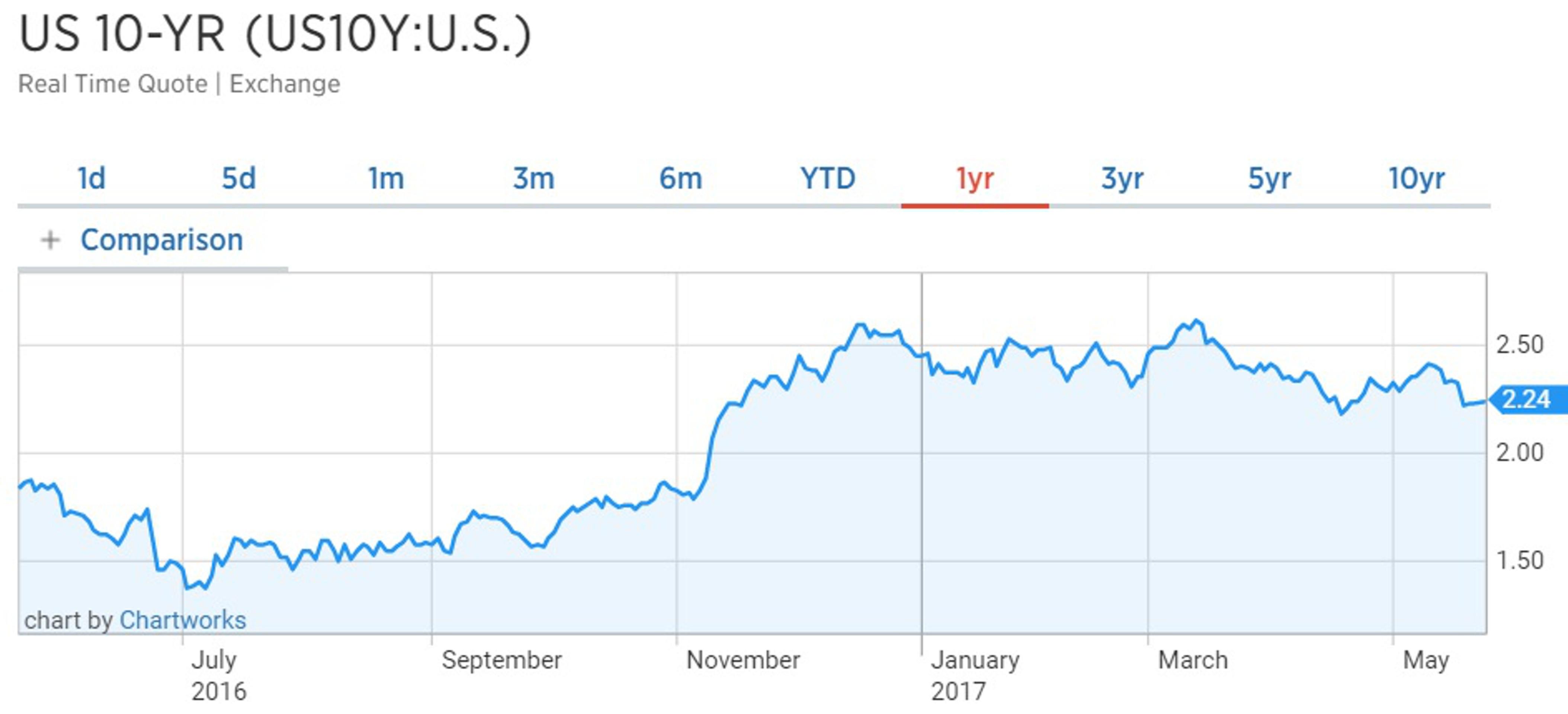 Политический кризис в США уронил курс доллара