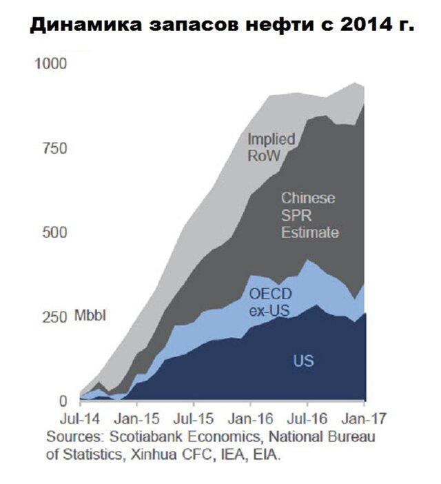 SPR Китая - вот что действительно важно для ОПЕК