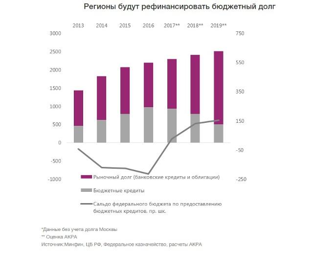 Силуанов: профициты бюджетов регионов растут