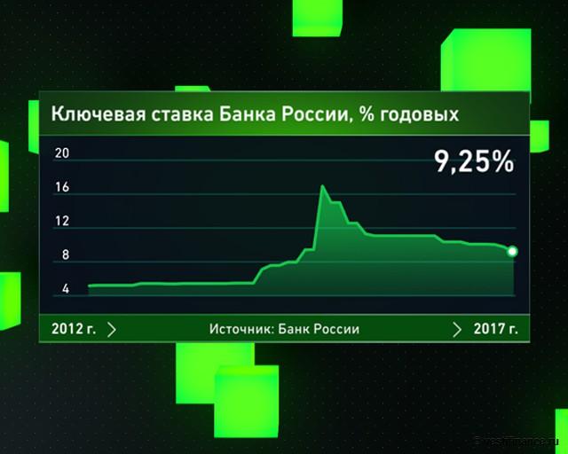 Дилемма ЦБ РФ: насколько регулятор снизит ставку?