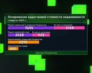 Оспаривание кадастровой стоимости недвижимости в России