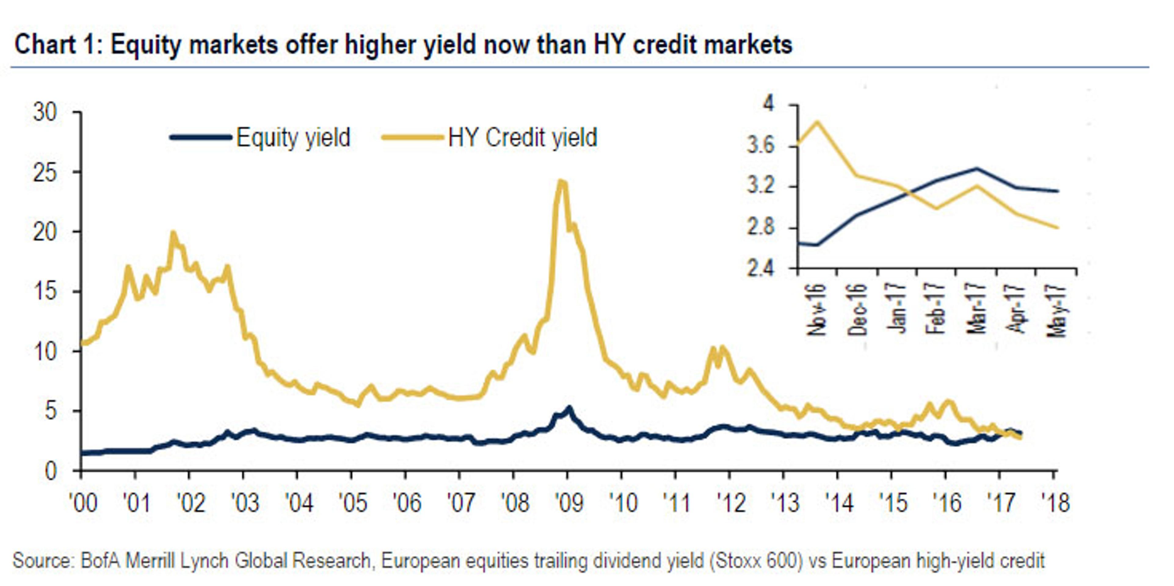 """ЕЦБ убил рынок """"мусорных"""" облигаций в Европе"""