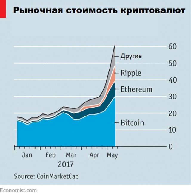 Резкий взлет криптовалют: чем опасен этот пузырь?
