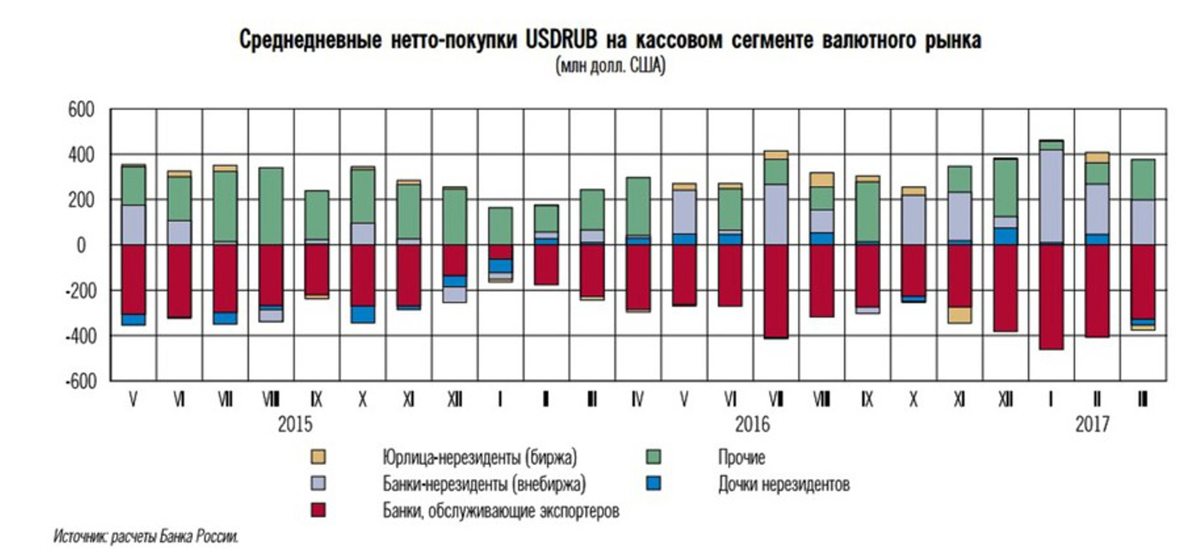 Как справиться с бегством нерезидентов с рынка РФ?