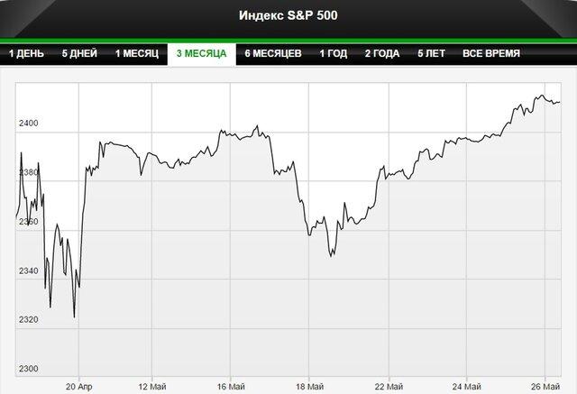 Фондовый рынок США обновил рекорд