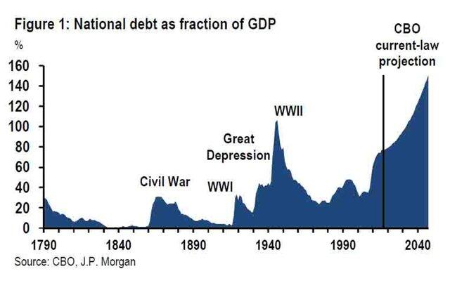 JP: госдолг США не снизится никогда