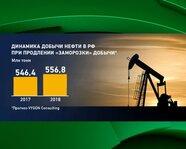 """Динамика добычи нефти в России при продлении """"заморозки"""""""