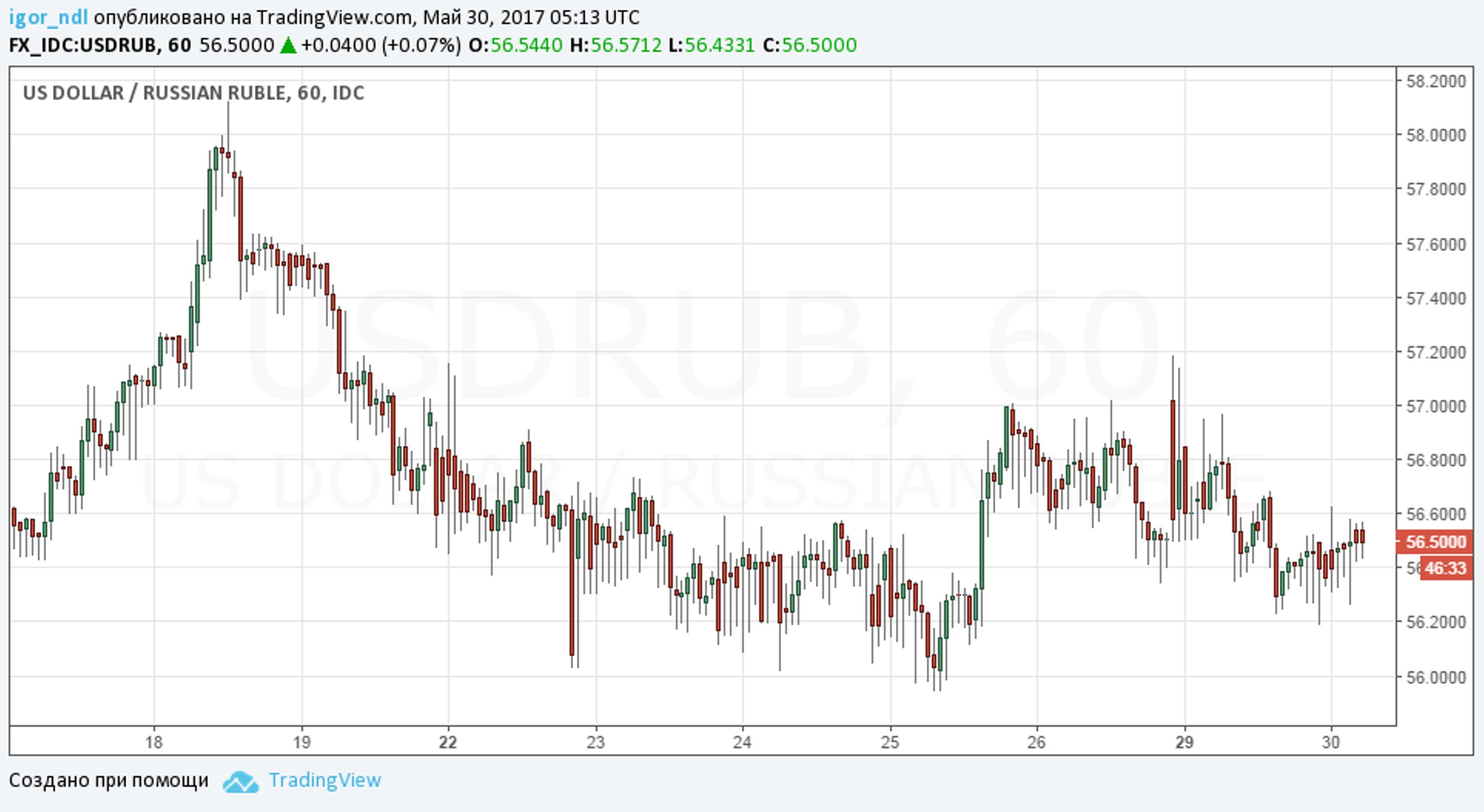 Рубль останется стабильным как минимум до июля