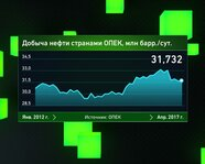 Добыча нефти странами ОПЕК с января 2012 года