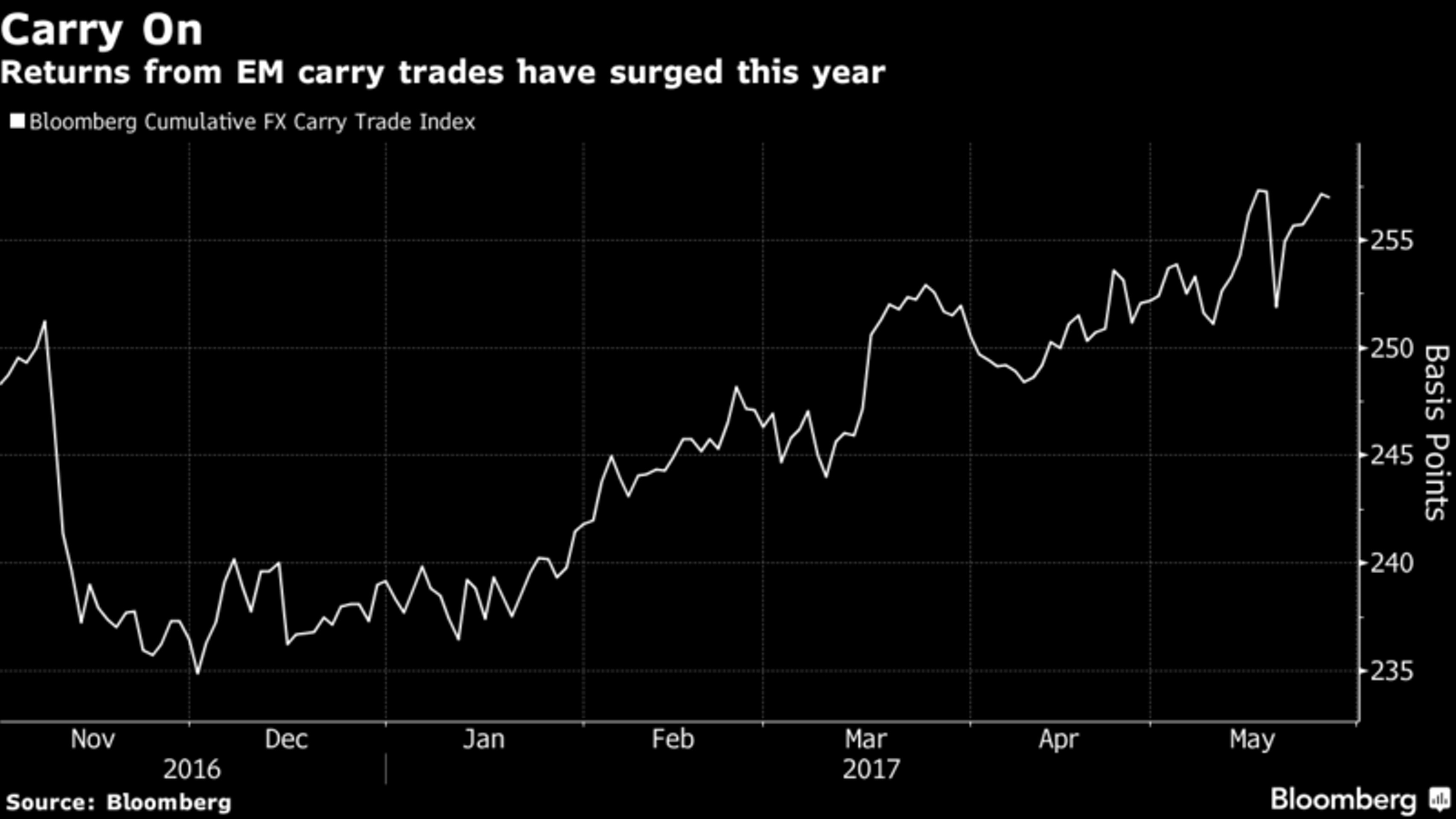 BofA: над рублем нависла угроза carry trade-провала