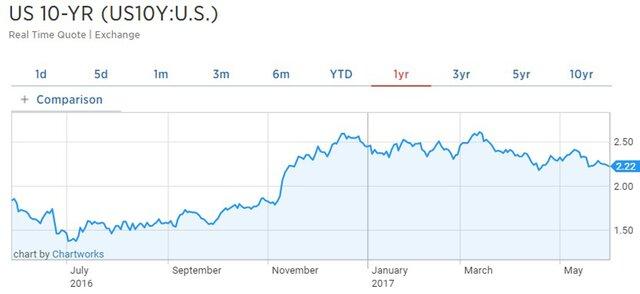Goldman Sachs: доллар укрепится на 10% к иене и евро