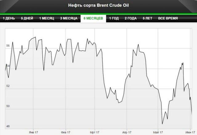 Стоимость Brent опускалась ниже $49 за баррель