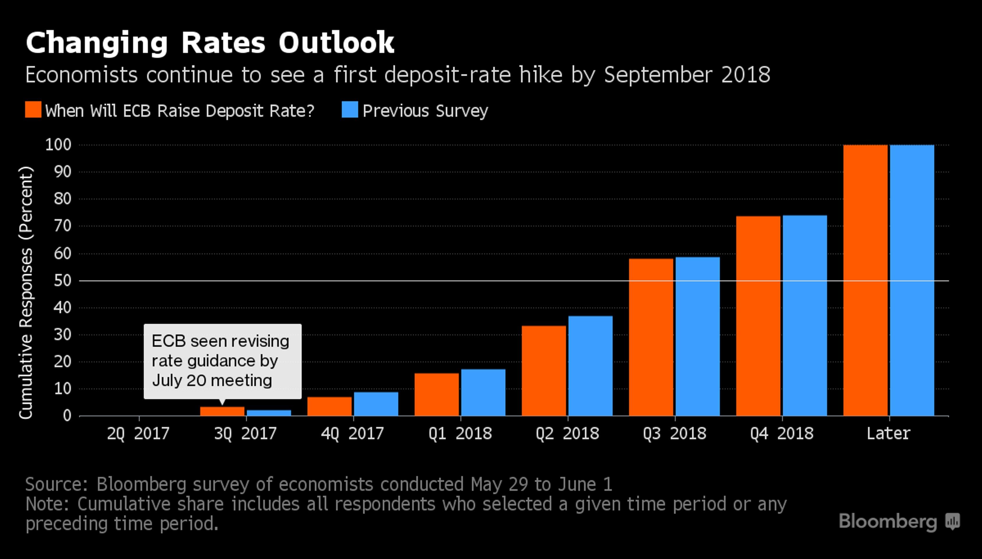 От ЕЦБ ждут очень медленного отказа от стимулов