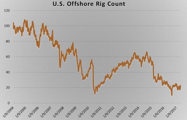 Нефтяному сектору США угрожают сильнейшие ураганы