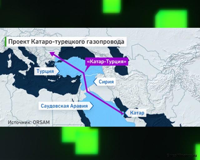 Проект Катаро-турецкого газопровода