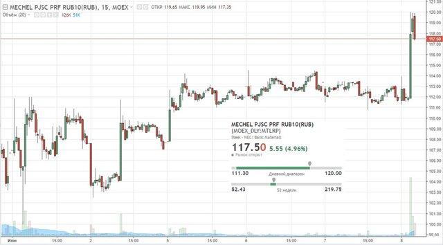 """Цена префов """"Мечела"""" взлетела на 7% из-за дивидендов"""