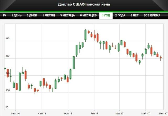 Банк Японии готовит рынок к выходу из QE?