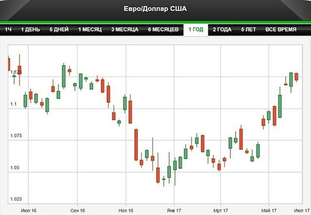 ЕЦБ перестал говорить о возможном снижении ставок