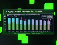 Федеральный бюджет России, % ВВП