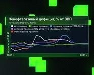 Ненефтегазовый дефицит России, % ВВП