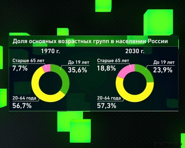 Доля основных возрастных групп в населении России