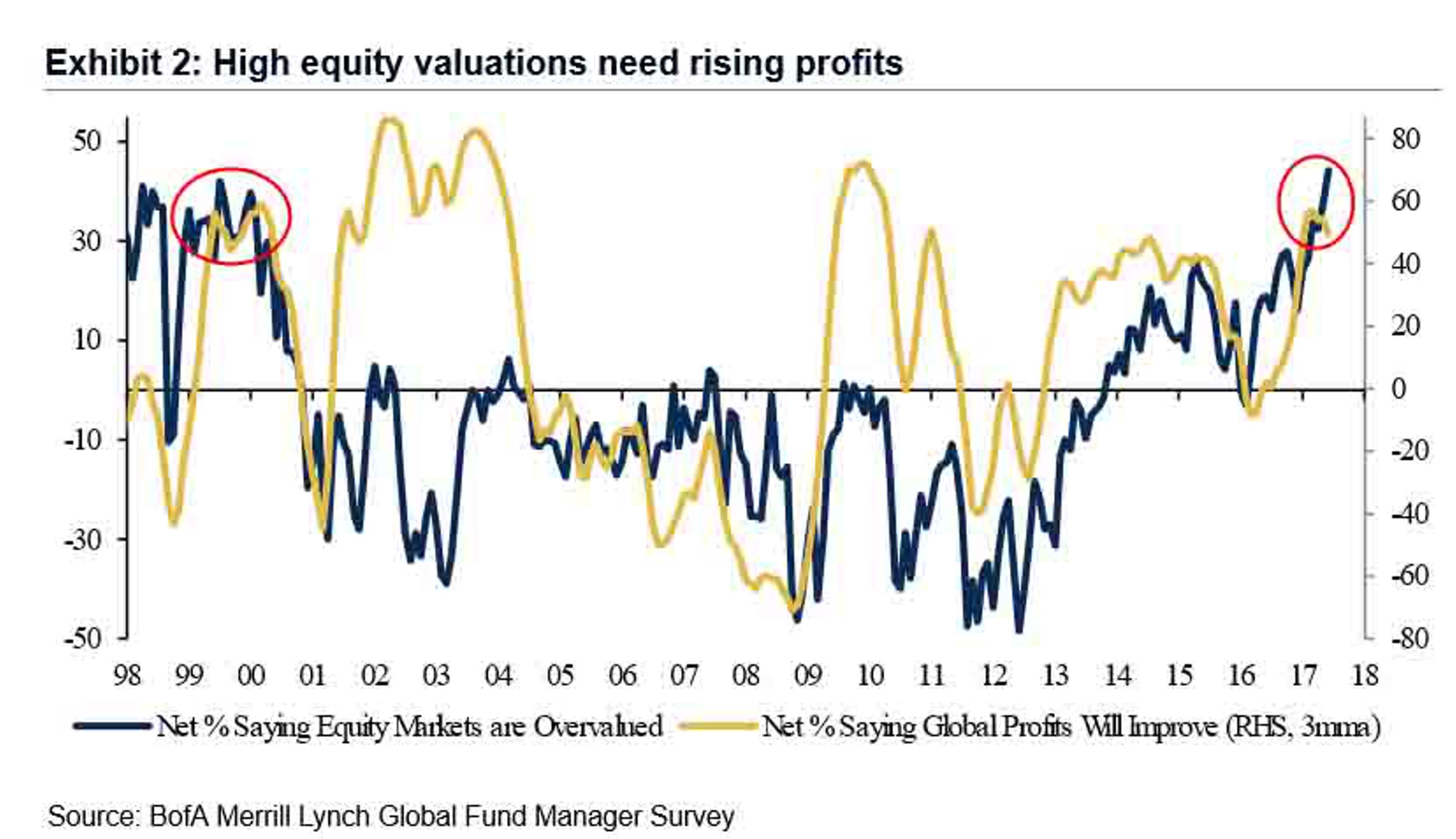 BofA: крупные инвесторы сторонятся американских бирж
