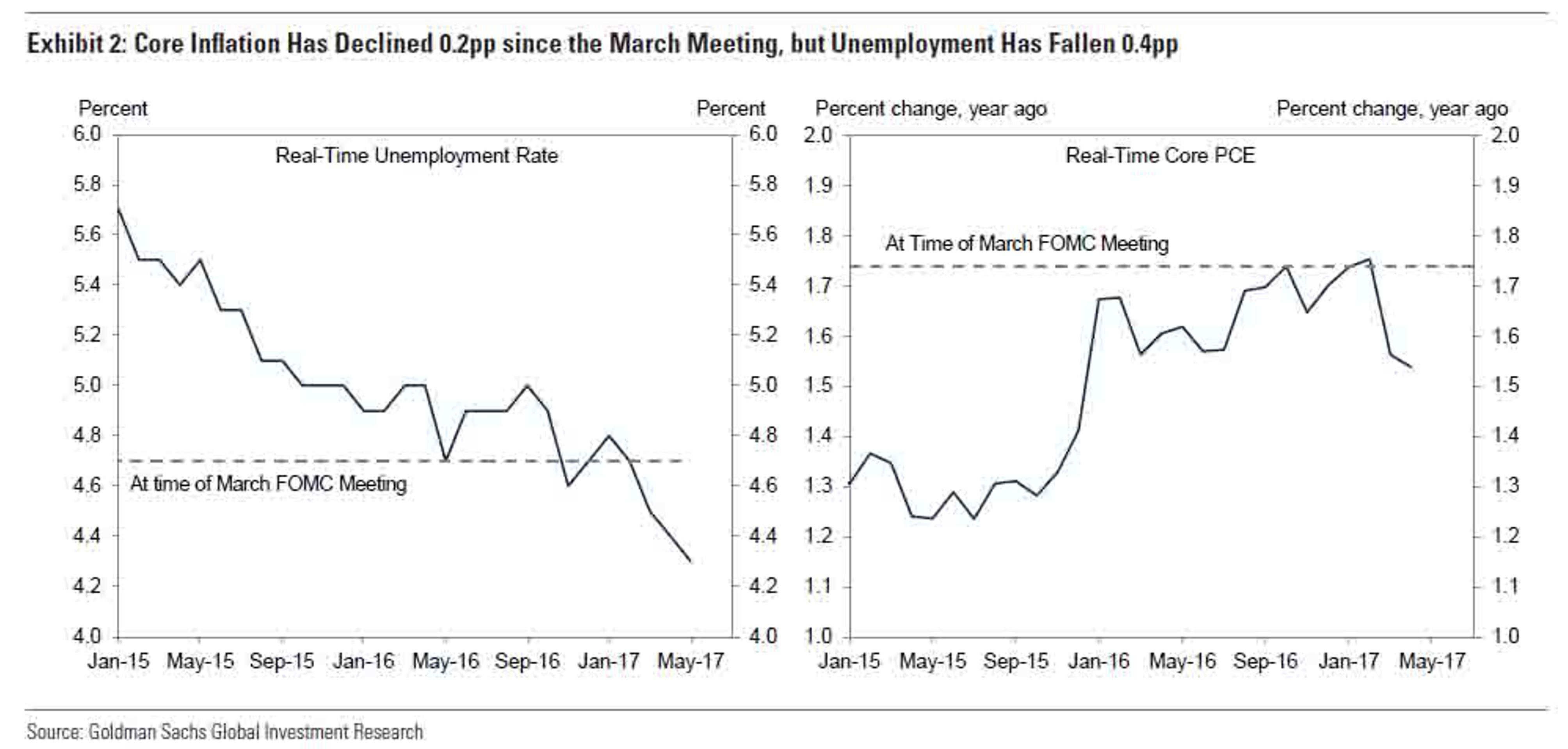 ФРС решит дилемму. Но что будет дальше?