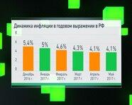 Динамика инфляции в годовом выражении в России с декабря 2016 г.