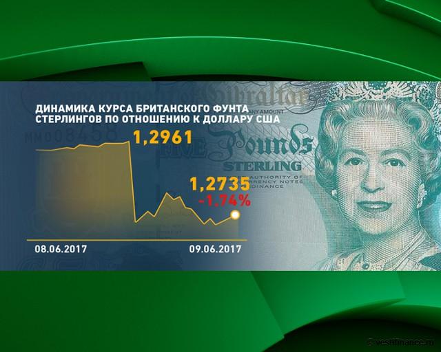 Динамика фунта стерлингов к доллару США 8-9 июня 2017 года