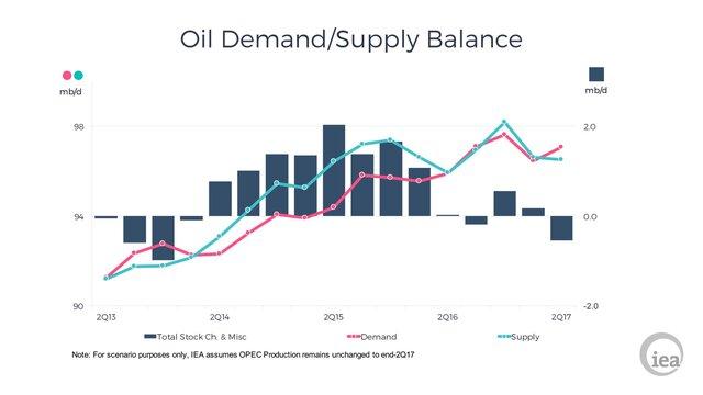 МЭА понизило прогноз спроса на нефть в 2017 году