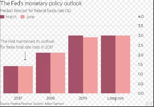 Решение ФРС США совпало с ожиданиями рынка