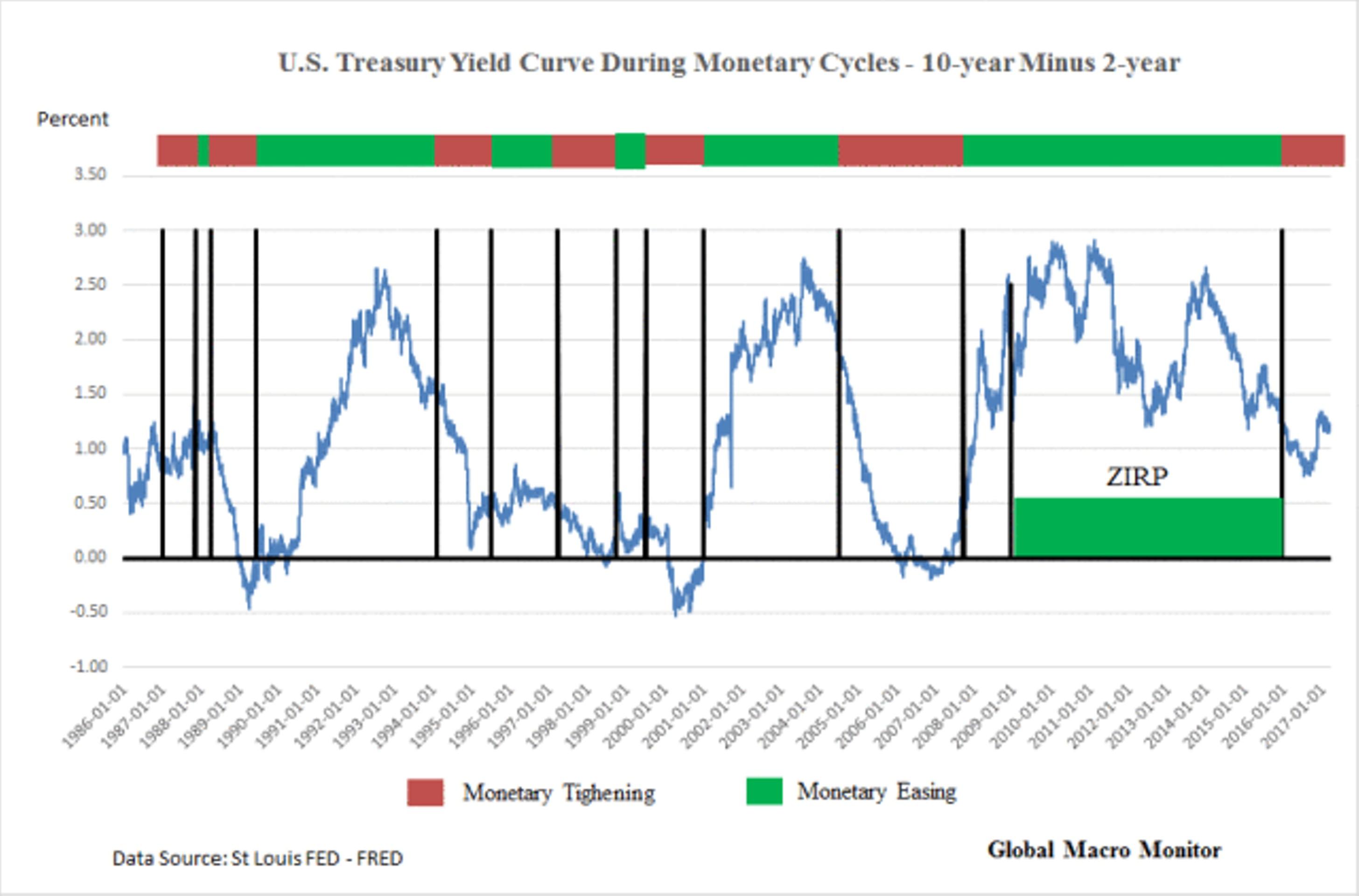 Как ФРС будет сокращать баланс