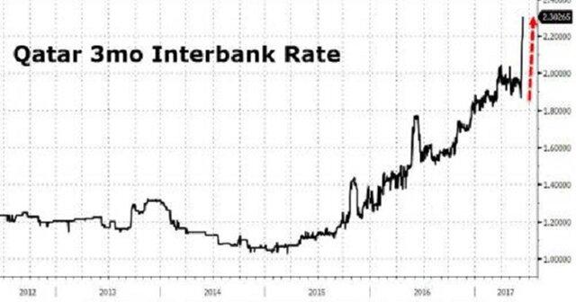 Долларовый кризис навис над Катаром