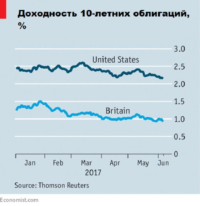 Почему доходность гособлигаций вновь снижается?