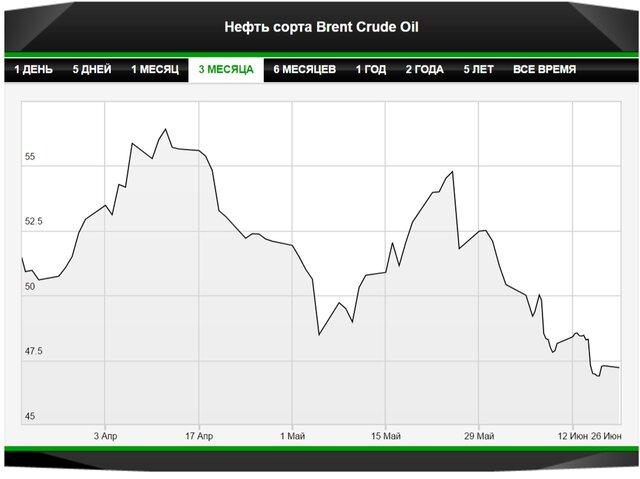 Ценам на нефть пора отскочить вверх