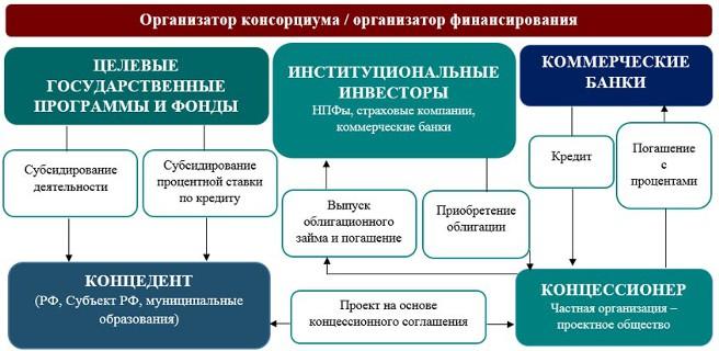 ЦБ разрабатывает концессионные облигации для физлиц