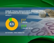 Новый транш финансовой помощи Греции от EMS