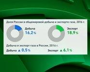 Доля России в общемировой добыче и экспорта газа, 2016