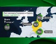 """Рост экспорта """"Газпрома"""" в Европу"""