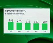 Инфляция в России в 2017 году ( годовая)