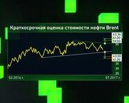 Краткосрочная оценка стоимости нефти Brent