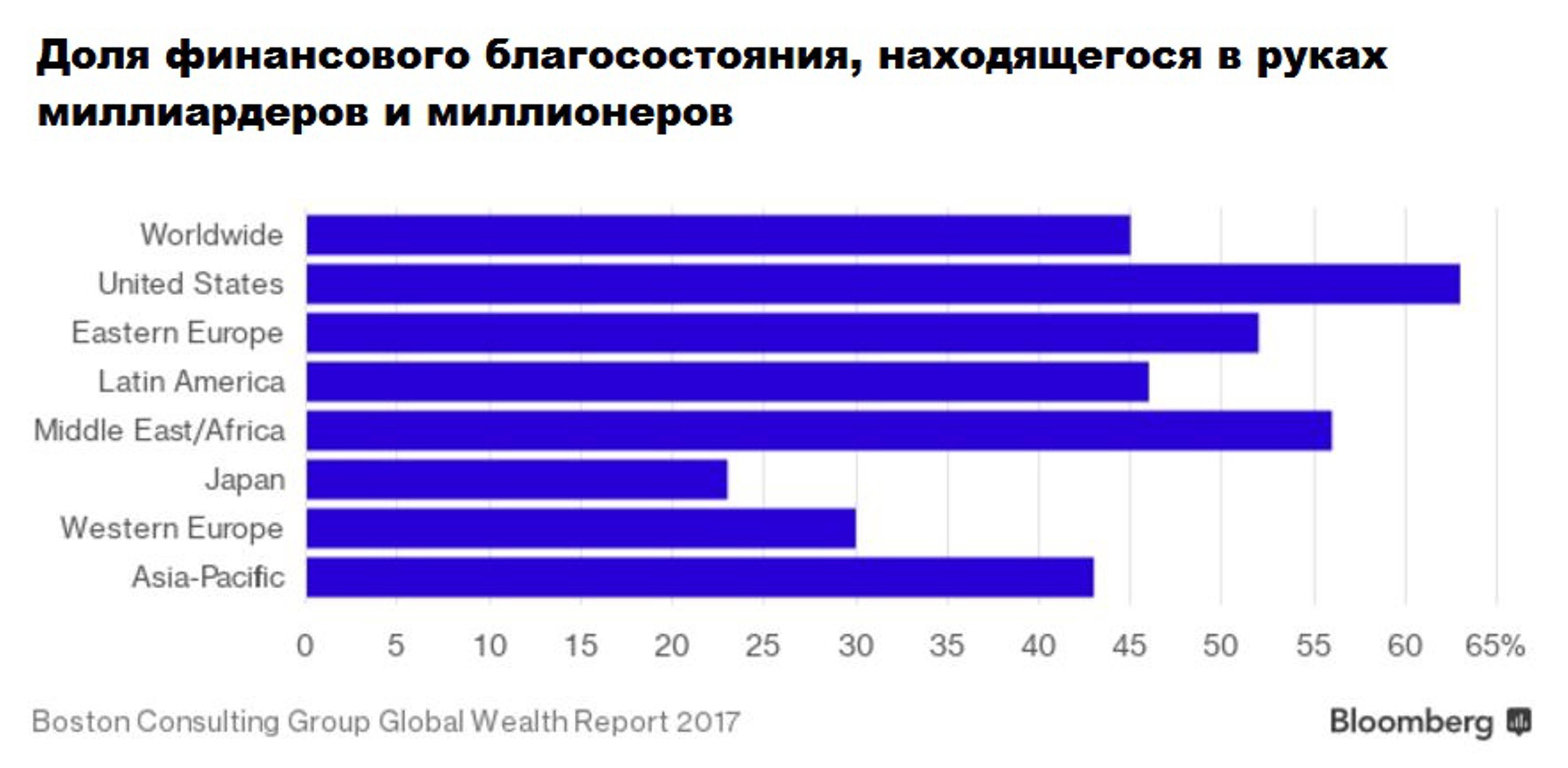 70% богатств США будут в руках богачей к 2021 году