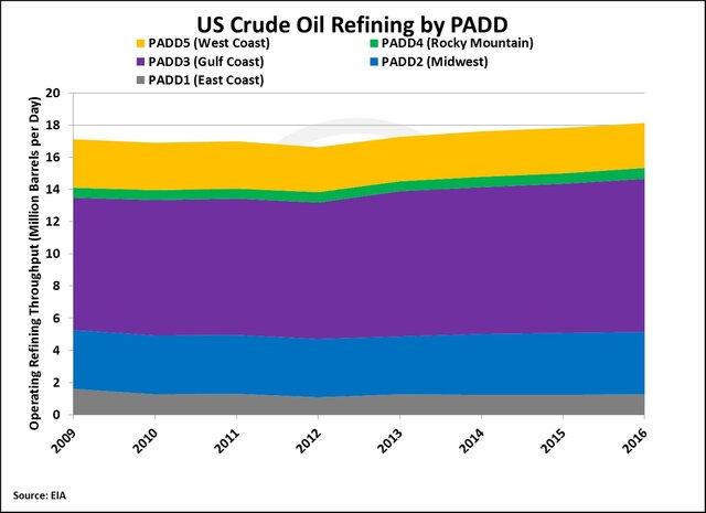 Нефтепереработка: как США вышли в лидеры