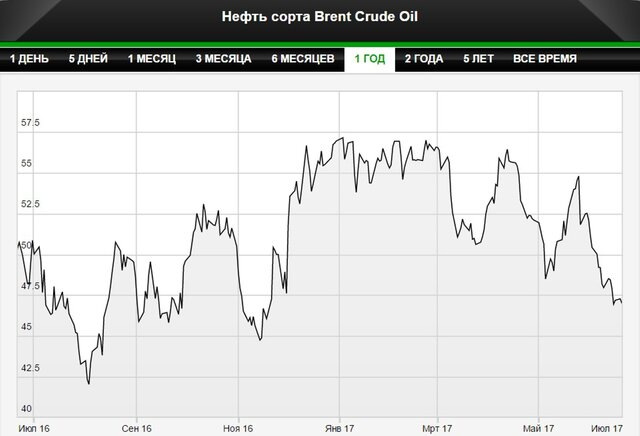 Нефть остановила снижение в ожидании данных из США