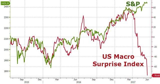 Эль-Эриан: ФРС пока не убедила рынки в намерениях