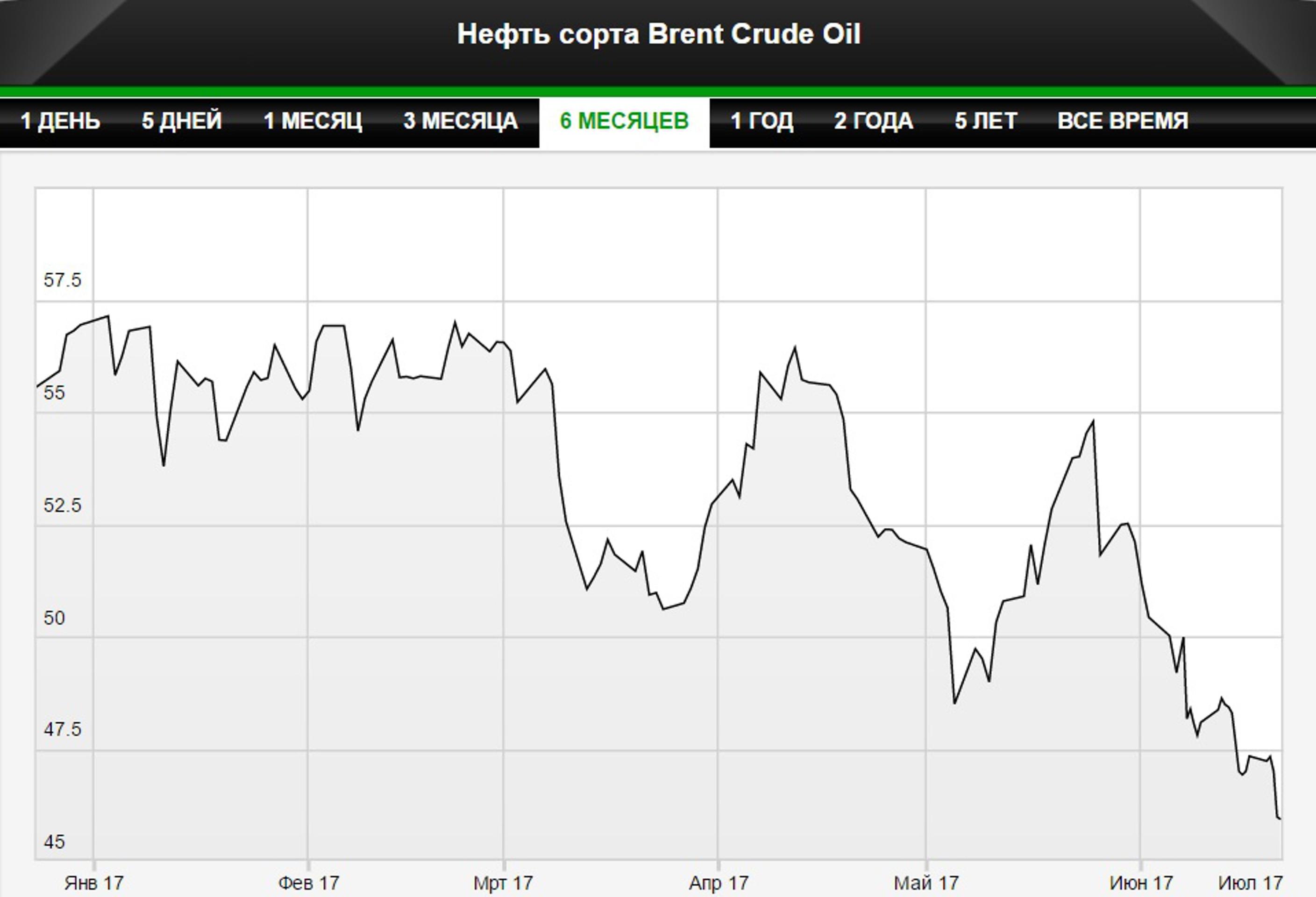 Растущее предложение нефти подкосило цены