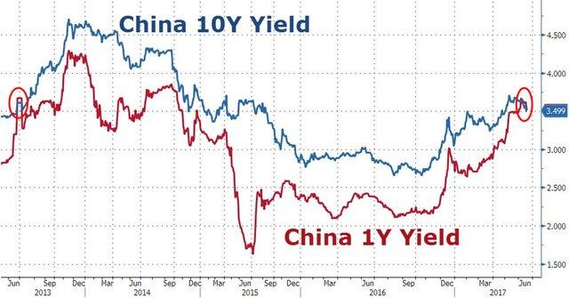 Китай пытается спасти рынок облигаций. Безуспешно?