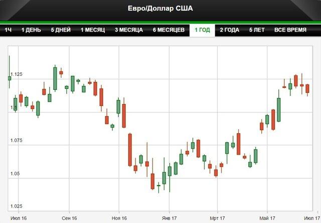 Евро может повторить ралли доллара